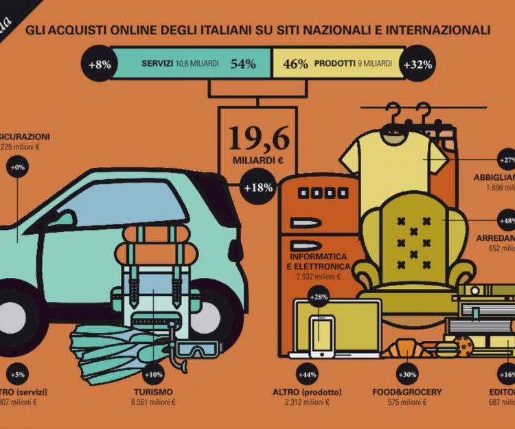 Blog fullwidth energo logistic for E commerce arredamento